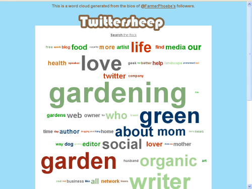 FarmerPhoebe's Twitter Cloud